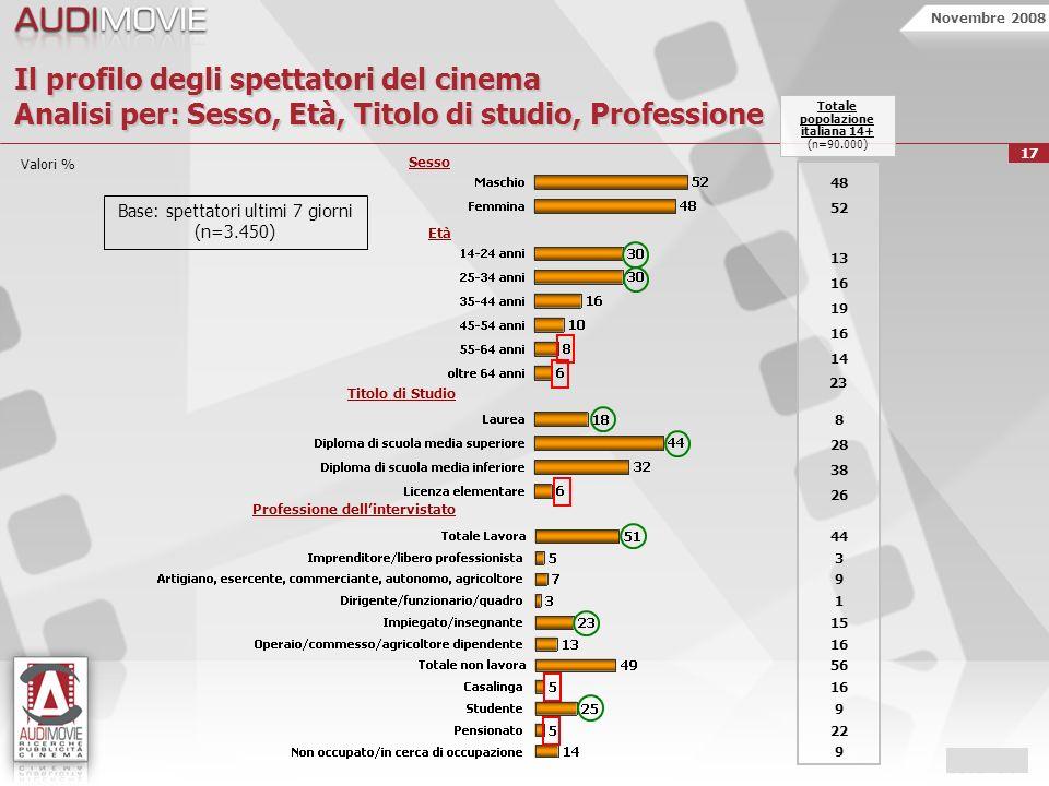 Novembre 2008 17 Il profilo degli spettatori del cinema Analisi per: Sesso, Età, Titolo di studio, Professione Professione dellintervistato Sesso Età Titolo di Studio 48 52 13 16 19 16 14 8 28 38 26 44 3 9 1 15 16 56 16 9 22 9 Totale popolazione italiana 14+ (n=90.000) Base: spettatori ultimi 7 giorni (n=3.450) 23 Valori %