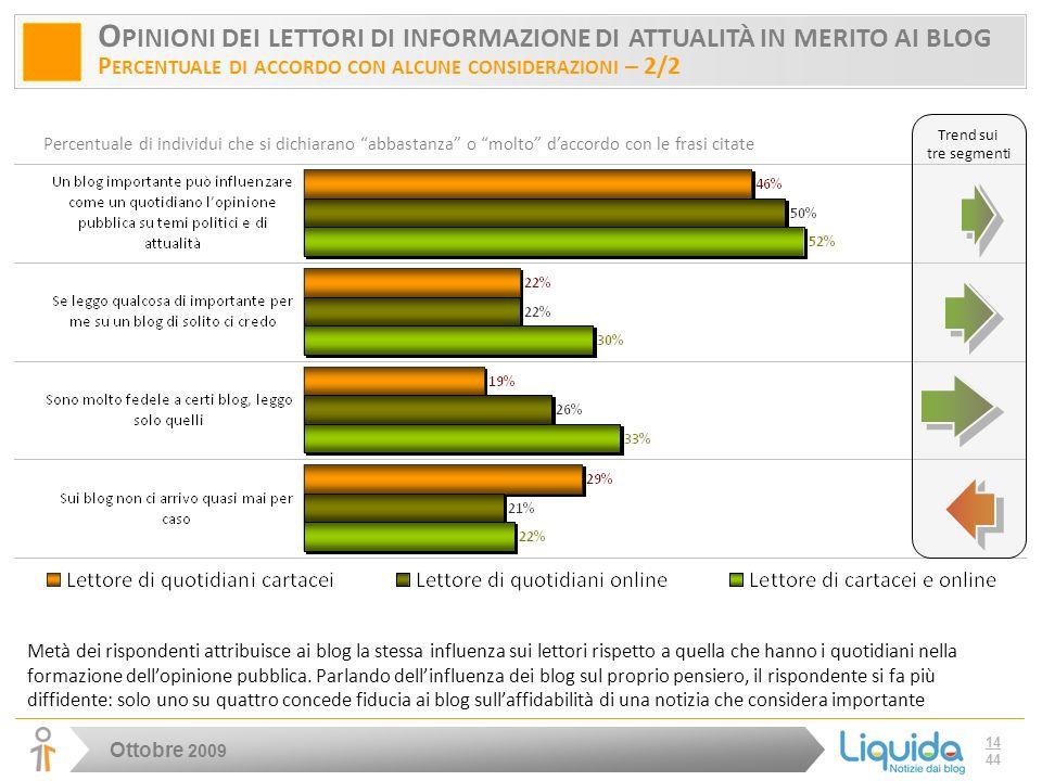 Ottobre 2009 14 44 O PINIONI DEI LETTORI DI INFORMAZIONE DI ATTUALITÀ IN MERITO AI BLOG P ERCENTUALE DI ACCORDO CON ALCUNE CONSIDERAZIONI – 2/2 Percentuale di individui che si dichiarano abbastanza o molto daccordo con le frasi citate Trend sui tre segmenti Metà dei rispondenti attribuisce ai blog la stessa influenza sui lettori rispetto a quella che hanno i quotidiani nella formazione dellopinione pubblica.