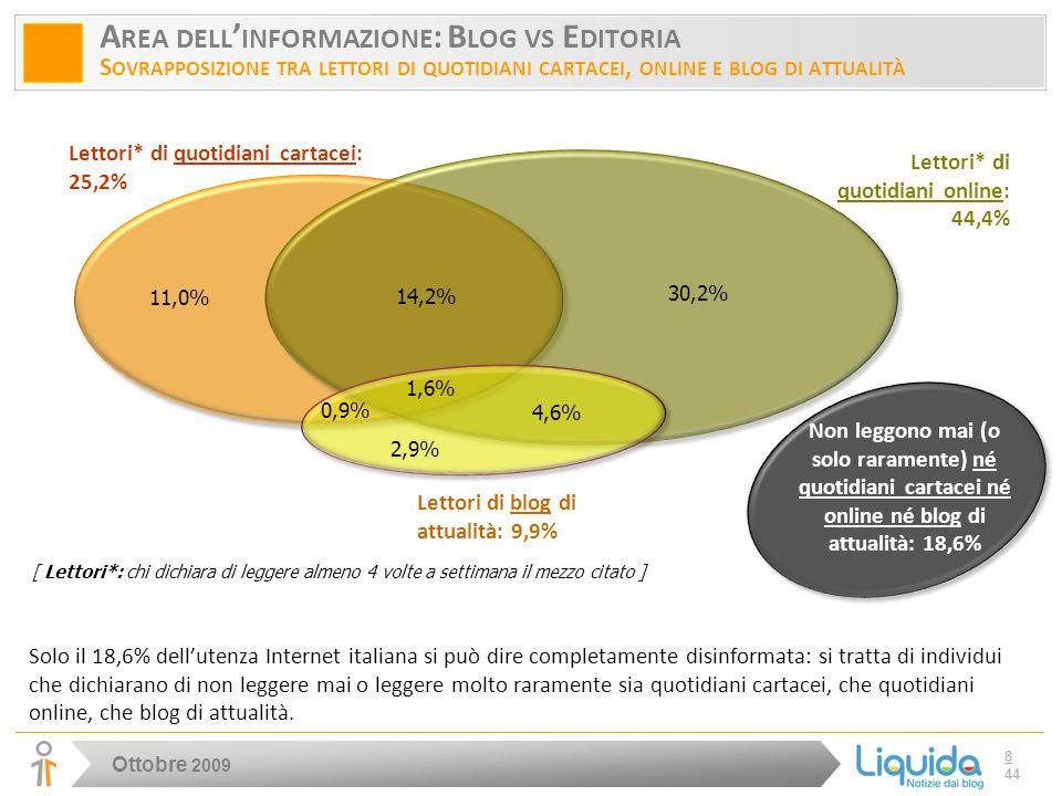 Ottobre 2009 8 44 A REA DELL INFORMAZIONE : B LOG VS E DITORIA S OVRAPPOSIZIONE TRA LETTORI DI QUOTIDIANI CARTACEI, ONLINE E BLOG DI ATTUALITÀ Lettori* di quotidiani online: 44,4% Lettori* di quotidiani cartacei: 25,2% 14,2% 30,2% 11,0% Solo il 18,6% dellutenza Internet italiana si può dire completamente disinformata: si tratta di individui che dichiarano di non leggere mai o leggere molto raramente sia quotidiani cartacei, che quotidiani online, che blog di attualità.