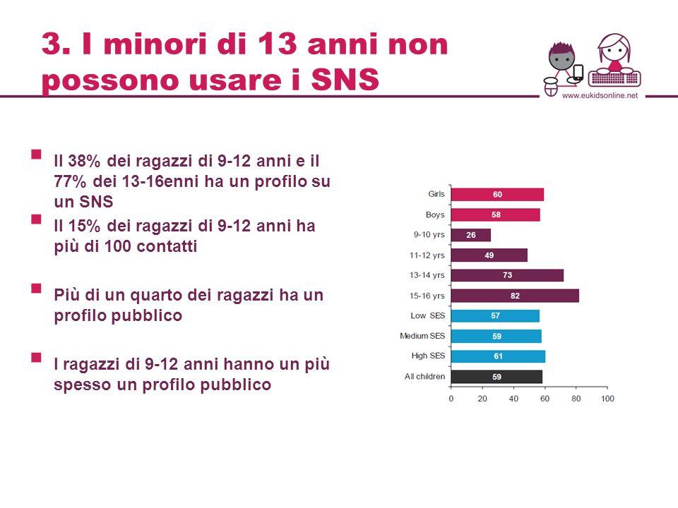 3. I minori di 13 anni non possono usare i SNS Il 38% dei ragazzi di 9-12 anni e il 77% dei 13-16enni ha un profilo su un SNS Il 15% dei ragazzi di 9-