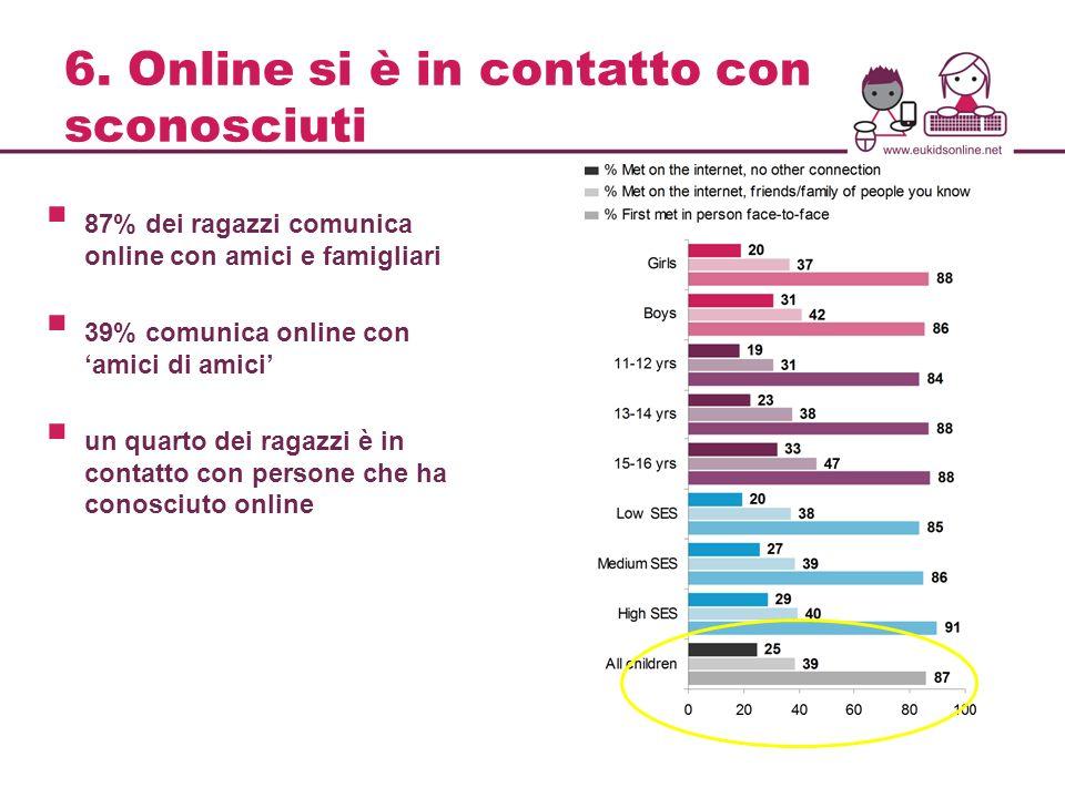 6. Online si è in contatto con sconosciuti 87% dei ragazzi comunica online con amici e famigliari 39% comunica online con amici di amici un quarto dei