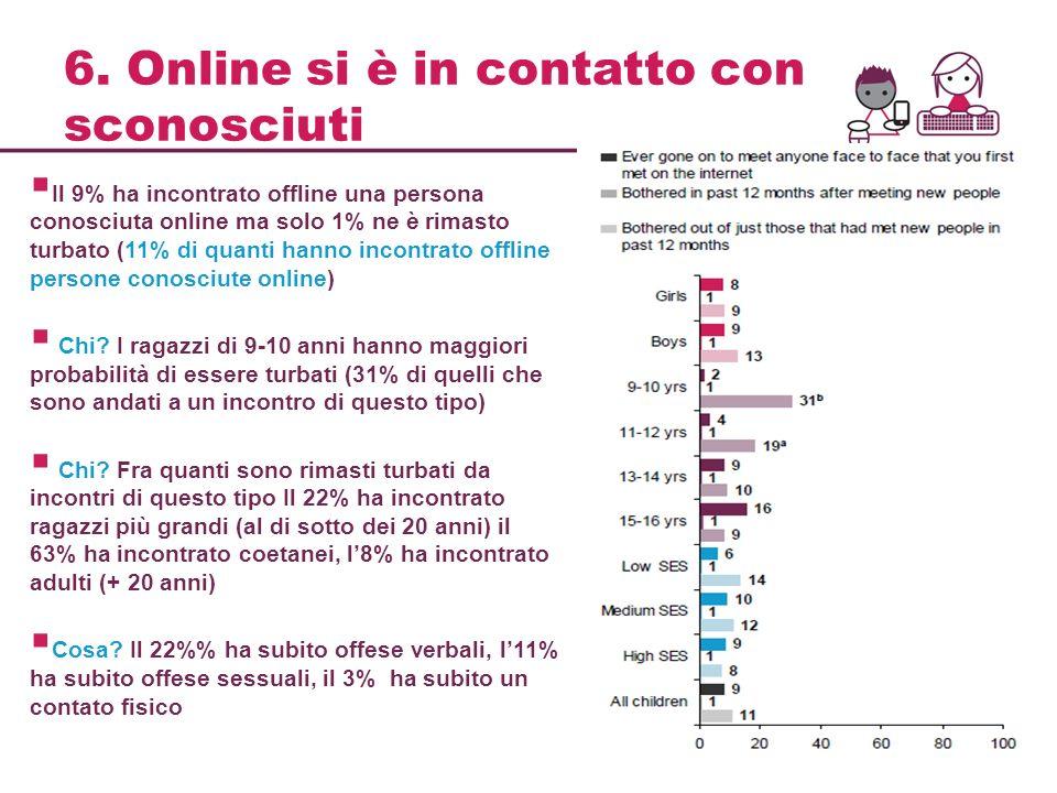 6. Online si è in contatto con sconosciuti Il 9% ha incontrato offline una persona conosciuta online ma solo 1% ne è rimasto turbato (11% di quanti ha