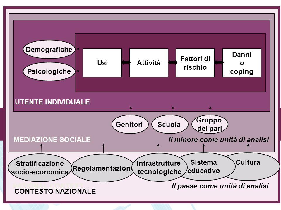 MEDIAZIONE SOCIALE UsiAttività Fattori di rischio Danni o coping UTENTE INDIVIDUALE MEDIAZIONE SOCIALE NATIONAL CONTEXT GenitoriScuola Gruppo dei pari
