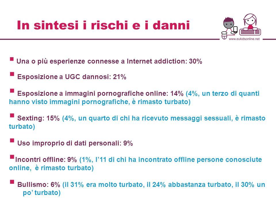 In sintesi i rischi e i danni Una o più esperienze connesse a Internet addiction: 30% Esposizione a UGC dannosi: 21% Esposizione a immagini pornografi