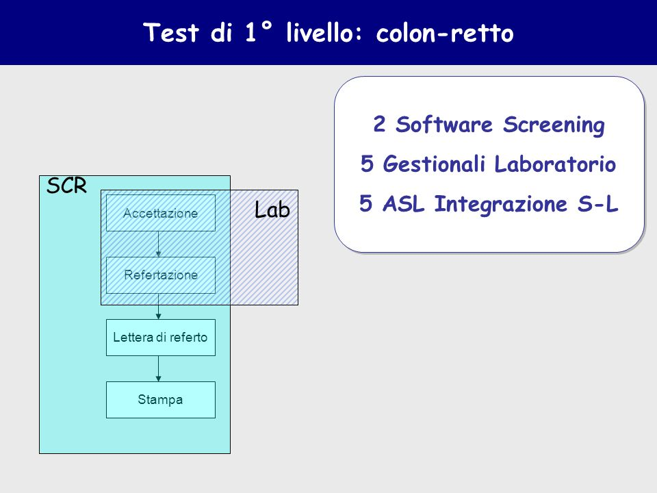 Accettazione Stampa Lettera di referto Refertazione Test di 1° livello: colon-retto SCR Lab 2 Software Screening 5 Gestionali Laboratorio 5 ASL Integr