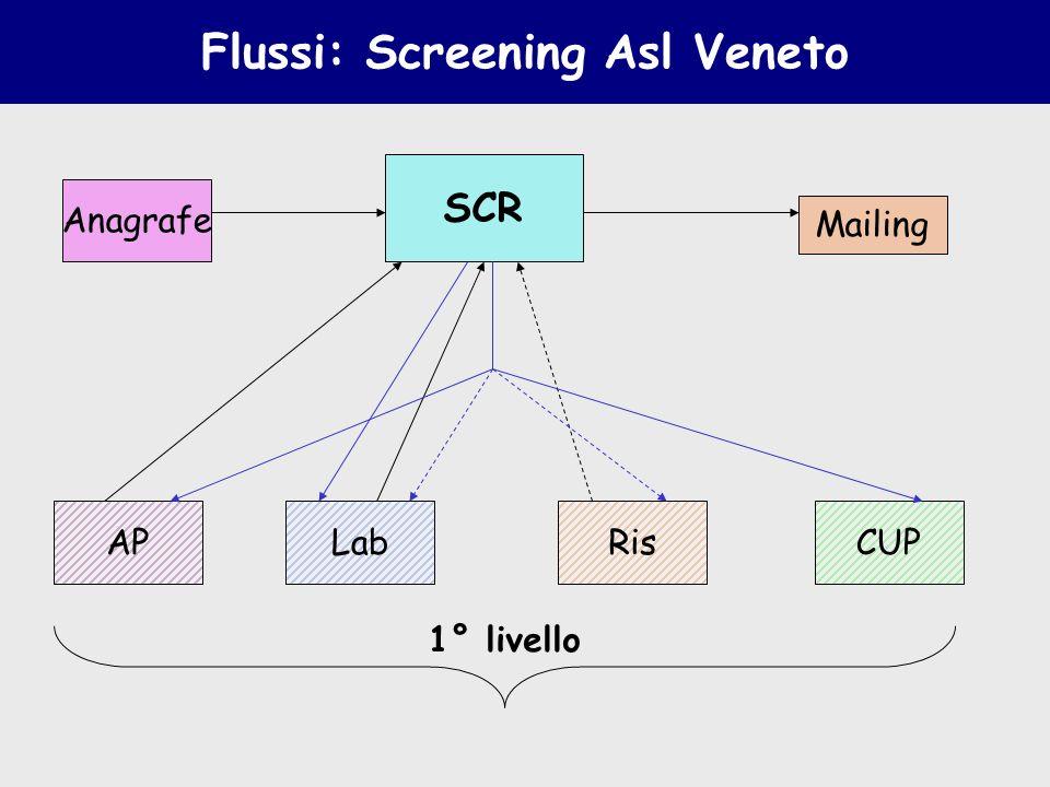 Flussi: Screening Asl Veneto SCR Anagrafe LabAP Mailing RisCUP 1° livello