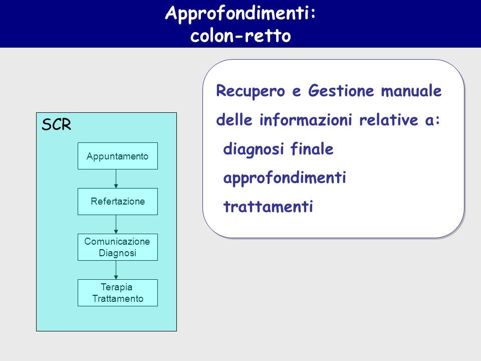Appuntamento Terapia Trattamento Comunicazione Diagnosi Refertazione SCR Approfondimenti: colon-retto Recupero e Gestione manuale delle informazioni r