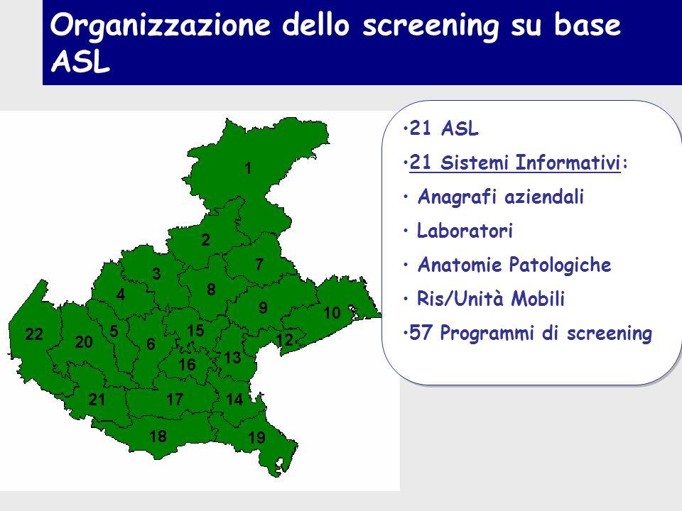 Organizzazione dello screening su base ASL 21 ASL 21 Sistemi Informativi: Anagrafi aziendali Laboratori Anatomie Patologiche Ris/Unità Mobili 57 Progr
