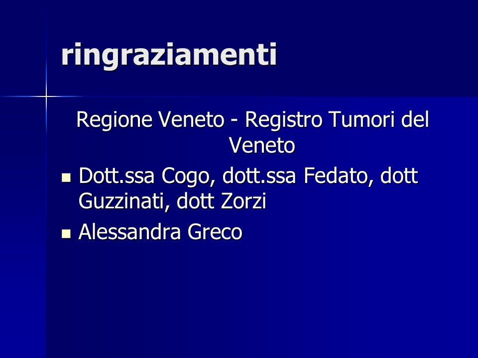 ringraziamenti Regione Veneto - Registro Tumori del Veneto Dott.ssa Cogo, dott.ssa Fedato, dott Guzzinati, dott Zorzi Dott.ssa Cogo, dott.ssa Fedato, dott Guzzinati, dott Zorzi Alessandra Greco Alessandra Greco