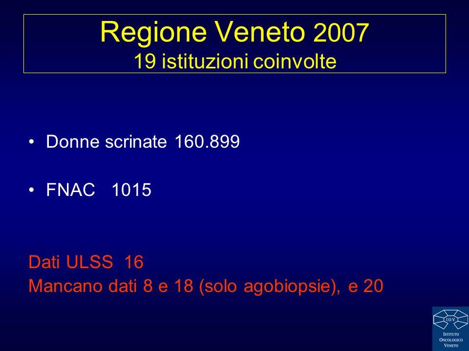 Regione Veneto 2007 19 istituzioni coinvolte Donne scrinate 160.899 FNAC 1015 Dati ULSS 16 Mancano dati 8 e 18 (solo agobiopsie), e 20
