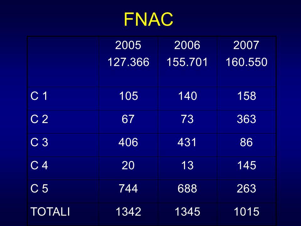Indicatori Citologia mammaria standard regionali 2004200520062007 Min * Pref * Sensibilità assoluta 62.765.669.161>60%>70% Sensibilità completa 90.391.992.390.6>80%>90% Specificità completa 62.175.063.362>55%>65% Valore predittivo positivo 97.098.497.296,2>98%>99% Tasso falsi negativi 1.73.01.82,4<6%<4% Tasso falsi positivi 1.91.22.02.4<1%<0.5% Tasso di inadeguati 14.710.612.915.6<25%<15% Tasso di inadeguati con ca 8.05.15.97.0<10%<5% Tasso di sospetti (C3 e C4) 21.816.921.922.8<20%<15% * Linee guida regionali screening mammografico, Padova 2006