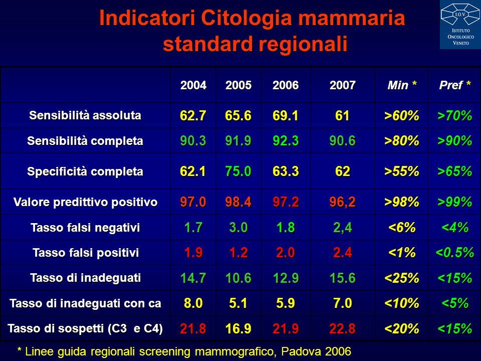 2007range Min * Pref * VPP C3 42 9 - 50 VPP C4 84 97 – 50 Valore predittivo positivo (C5) 96 100 – 86,7 >98%>99% Tasso falsi negativi 2.5 0.0 - 13.0 <6%<4% Tasso falsi positivi 1.5 0.0 – 16.1 <1%<0.5% Tasso di inadeguati 11.6 3.4 – 51.3 <25%<15% Tasso di inadeguati con ca 5.4 0 – 53.3 <10%<5% Tasso di sospetti (C3 e C4) 18.8 4.3 – 55,9 <20%<15% Standard per ULSS