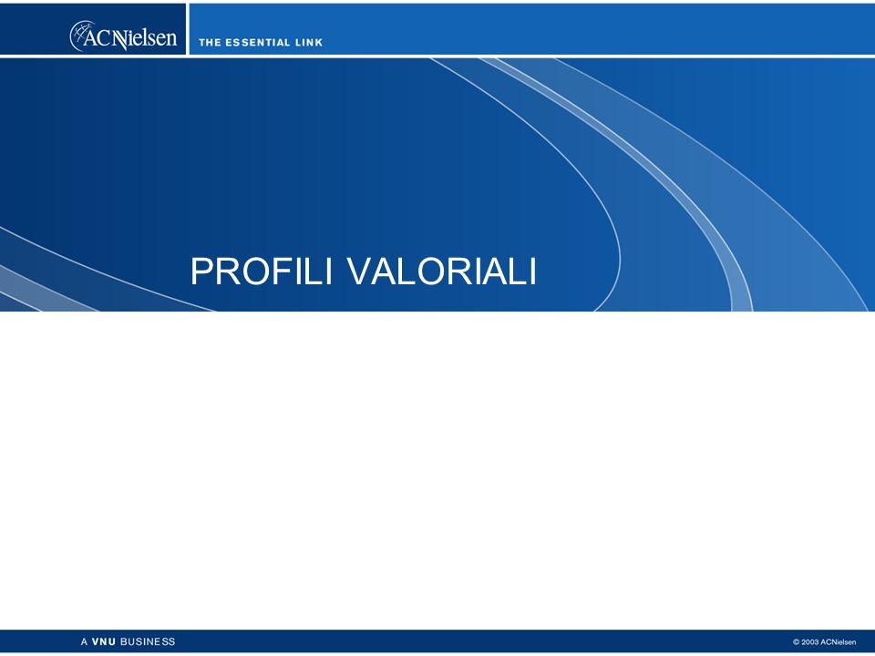PROFILI VALORIALI