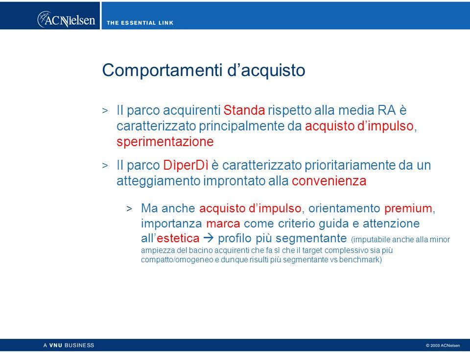 Comportamenti dacquisto > Il parco acquirenti Standa rispetto alla media RA è caratterizzato principalmente da acquisto dimpulso, sperimentazione > Il