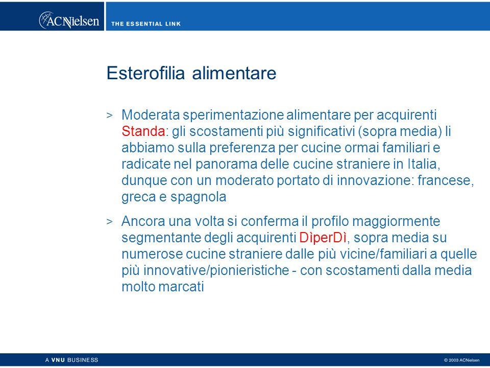 Esterofilia alimentare > Moderata sperimentazione alimentare per acquirenti Standa: gli scostamenti più significativi (sopra media) li abbiamo sulla p