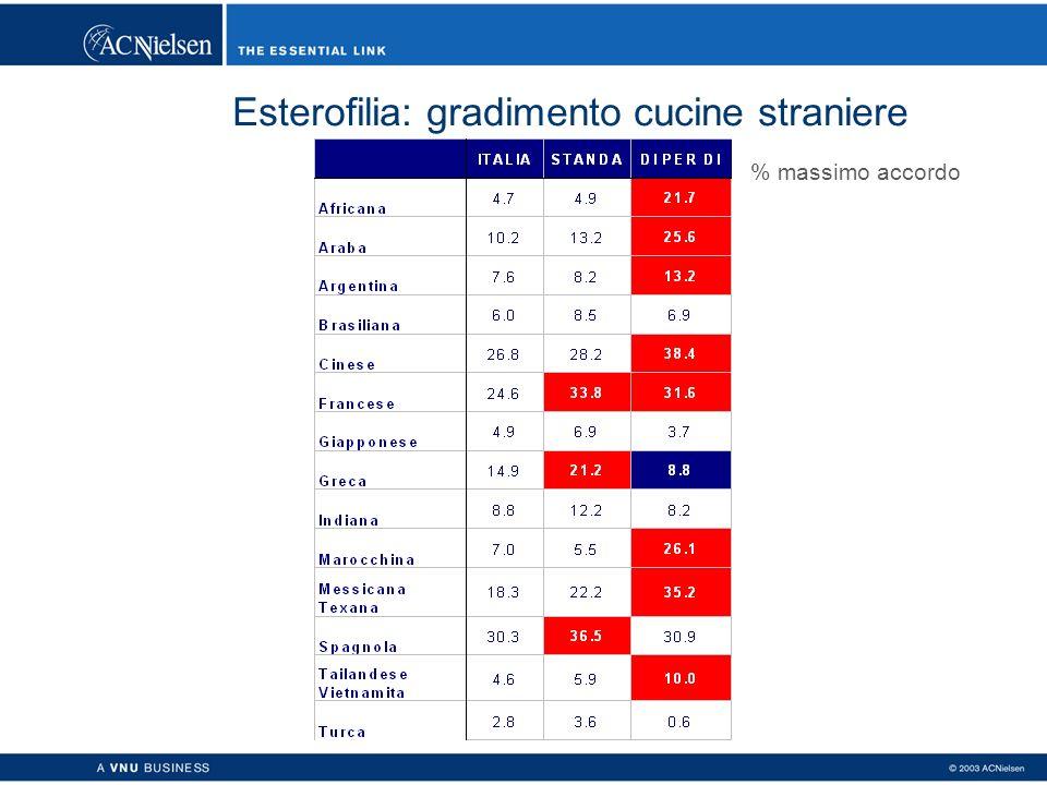 Esterofilia: gradimento cucine straniere % massimo accordo