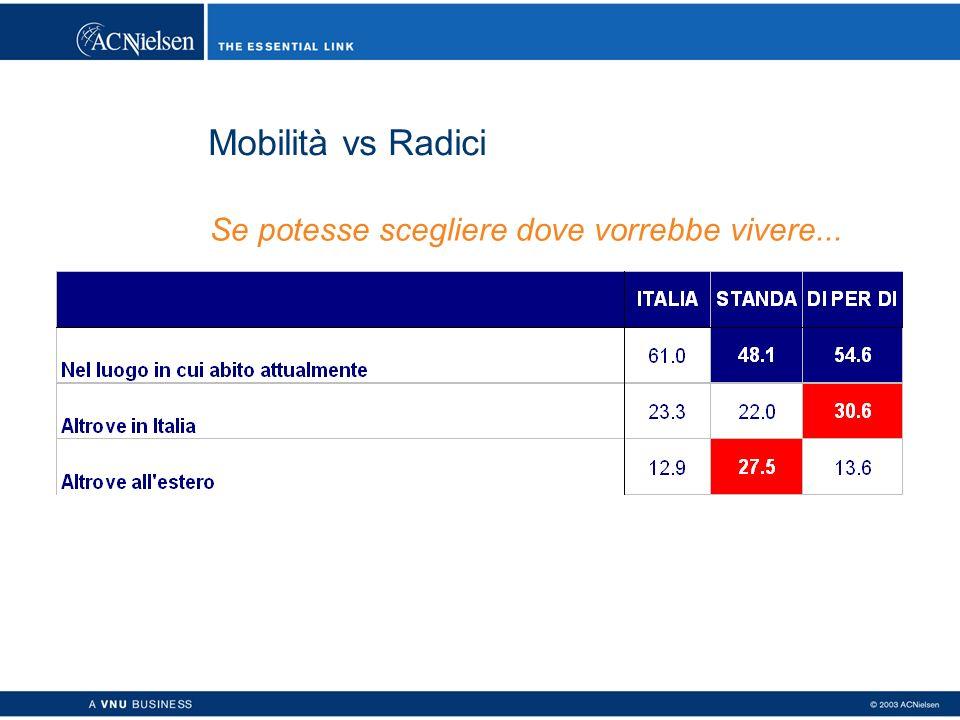 Mobilità vs Radici Se potesse scegliere dove vorrebbe vivere...