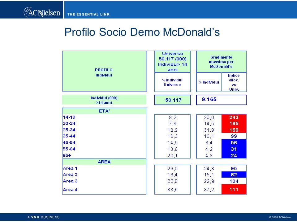 Profilo Socio Demo McDonalds