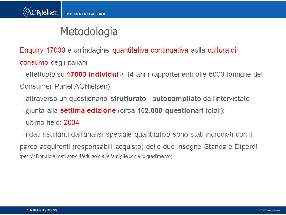 Metodologia Enquiry 17000 è unindagine quantitativa continuativa sulla cultura di consumo degli italiani – effettuata su 17000 individui > 14 anni (ap