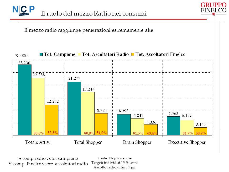 Fonte: Ncp Ricerche Target: individui 15-54 anni Ascolto radio ultimi 7 gg Il ruolo del mezzo Radio nei consumi Il mezzo radio raggiunge penetrazioni estremamente alte 80,6% 53,8% 80,9% 51,0% 81,5%63,4%81,7%50,9% X.000 % comp radio vs tot campione % comp.