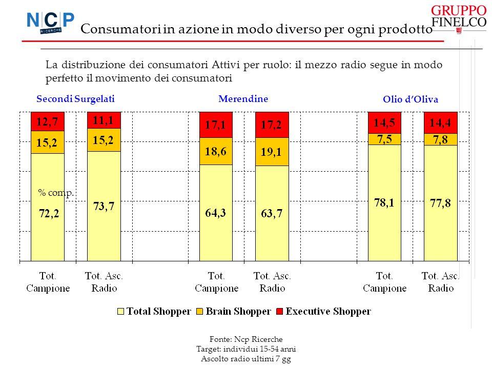 La distribuzione dei consumatori Attivi per ruolo: il mezzo radio segue in modo perfetto il movimento dei consumatori Fonte: Ncp Ricerche Target: indi