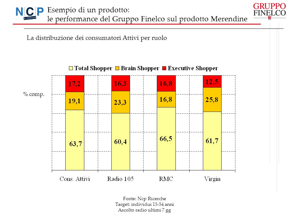 Fonte: Ncp Ricerche Target: individui 15-54 anni Ascolto radio ultimi 7 gg % comp. Esempio di un prodotto: le performance del Gruppo Finelco sul prodo