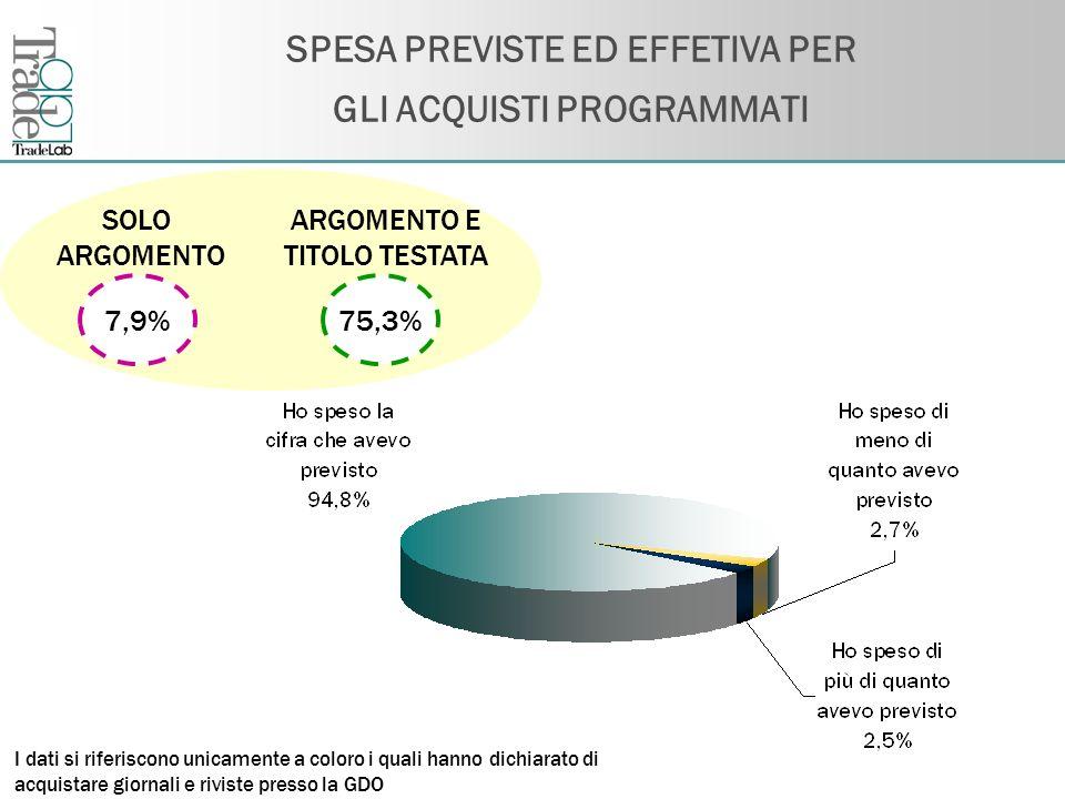 Fare clic per modificare lo stile del titolo dello schema SPESA PREVISTE ED EFFETIVA PER GLI ACQUISTI PROGRAMMATI SOLO ARGOMENTO ARGOMENTO E TITOLO TE
