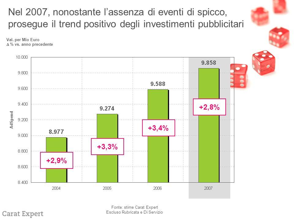 Nel 2007, nonostante lassenza di eventi di spicco, prosegue il trend positivo degli investimenti pubblicitari Val.