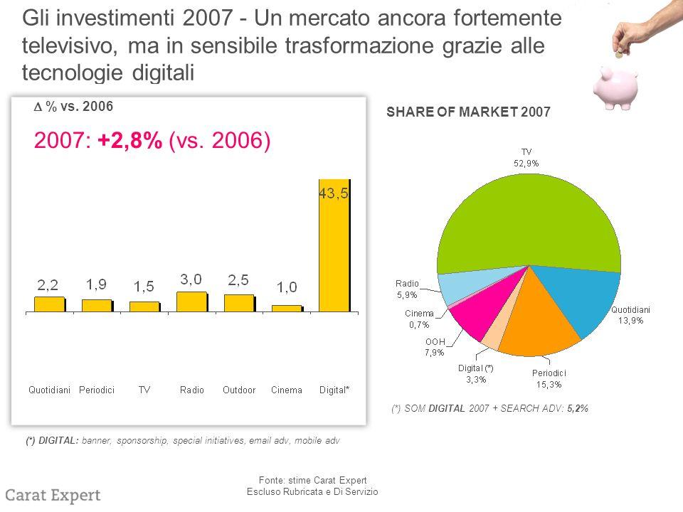 Gli investimenti 2007 - Un mercato ancora fortemente televisivo, ma in sensibile trasformazione grazie alle tecnologie digitali SHARE OF MARKET 2007 (*) SOM DIGITAL 2007 + SEARCH ADV: 5,2% % vs.