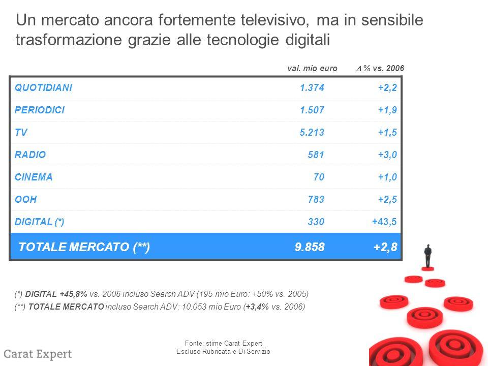 Fonte: stime Carat Expert Escluso Rubricata e Di Servizio QUOTIDIANI1.374+2,2 PERIODICI1.507+1,9 TV5.213+1,5 RADIO581+3,0 CINEMA70+1,0 OOH783+2,5 DIGITAL (*)330+43,5 TOTALE MERCATO (**)9.858+2,8 val.