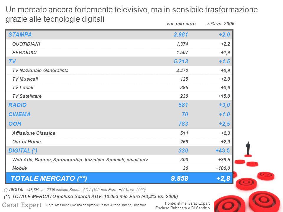 Fonte: stime Carat Expert Escluso Rubricata e Di Servizio STAMPA2.881+2,0 QUOTIDIANI 1.374+2,2 PERIODICI 1.507+1,9 TV5.213+1,5 TV Nazionale Generalista4.472+0,9 TV Musicali125+2,0 TV Locali385+0,6 TV Satellitare230+15,0 RADIO581+3,0 CINEMA70+1,0 OOH783+2,5 Affissione Classica514+2,3 Out of Home269+2,9 DIGITAL (*)330+43,5 Web Adv, Banner, Sponsorship, Iniziative Speciali, email adv300+39,5 Mobile30+100,0 TOTALE MERCATO (**)9.858+2,8 (*) DIGITAL +45,8% vs.