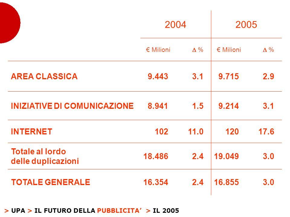 > UPA > IL FUTURO DELLA PUBBLICITA 20042005 Milioni % % AREA CLASSICA9.4433.19.7152.9 INIZIATIVE DI COMUNICAZIONE8.9411.59.2143.1 INTERNET10211.012017.6 Totale al lordo delle duplicazioni 18.4862.419.0493.0 TOTALE GENERALE16.3542.416.8553.0 > IL 2005