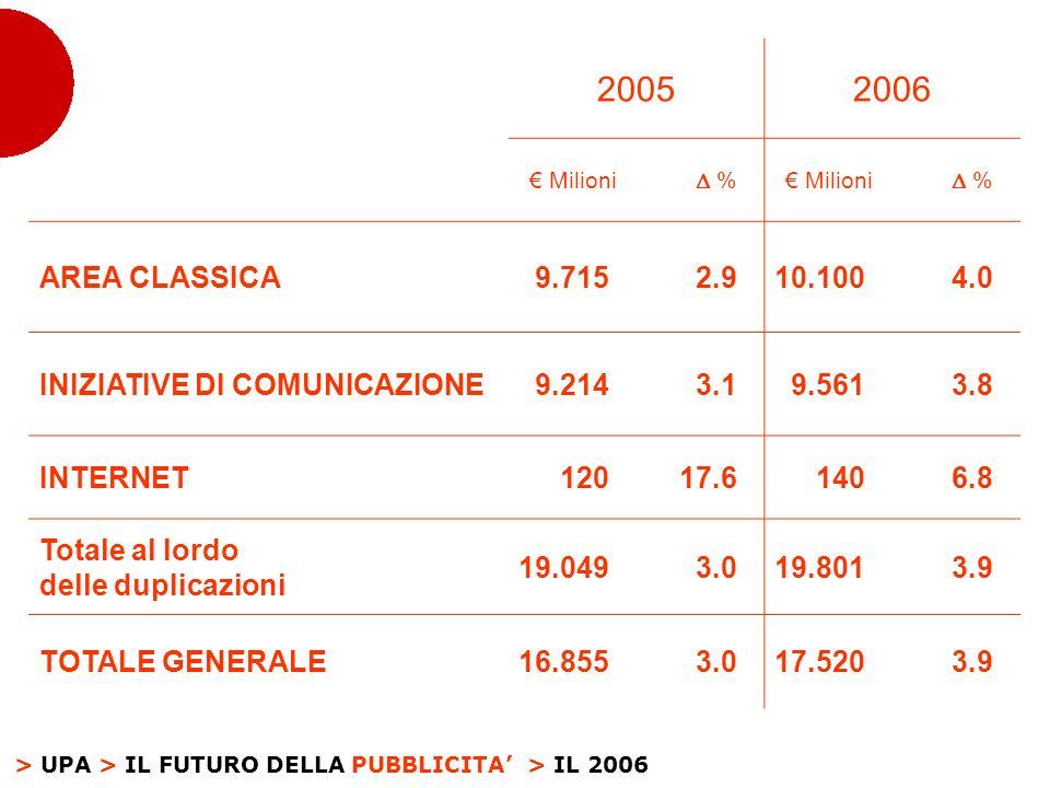 > UPA > IL FUTURO DELLA PUBBLICITA 20052006 Milioni % % AREA CLASSICA9.7152.910.1004.0 INIZIATIVE DI COMUNICAZIONE9.2143.19.5613.8 INTERNET12017.61406.8 Totale al lordo delle duplicazioni 19.0493.019.8013.9 TOTALE GENERALE16.8553.017.5203.9 > IL 2006