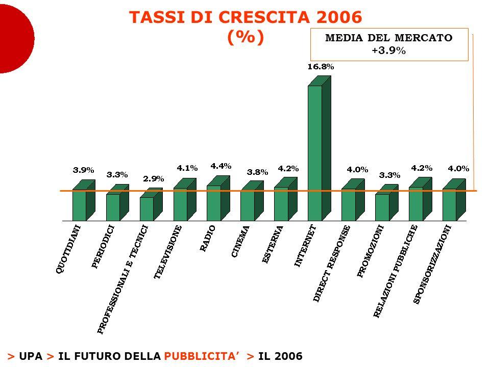 > UPA > IL FUTURO DELLA PUBBLICITA TASSI DI CRESCITA 2006 (%) > IL 2006 MEDIA DEL MERCATO +3.9%