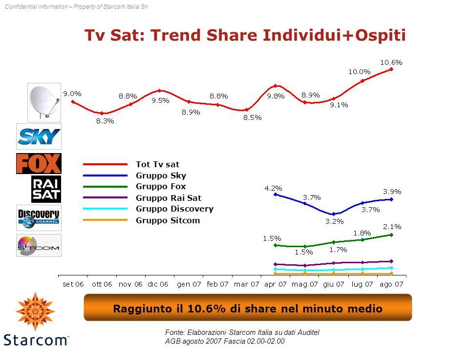 Tv Sat: Trend Share Individui+Ospiti Fonte: Elaborazioni Starcom Italia su dati Auditel AGB agosto 2007 Fascia 02.00-02.00 Tot Tv sat Gruppo Sky Gruppo Fox Gruppo Rai Sat Gruppo Discovery Gruppo Sitcom Raggiunto il 10.6% di share nel minuto medio