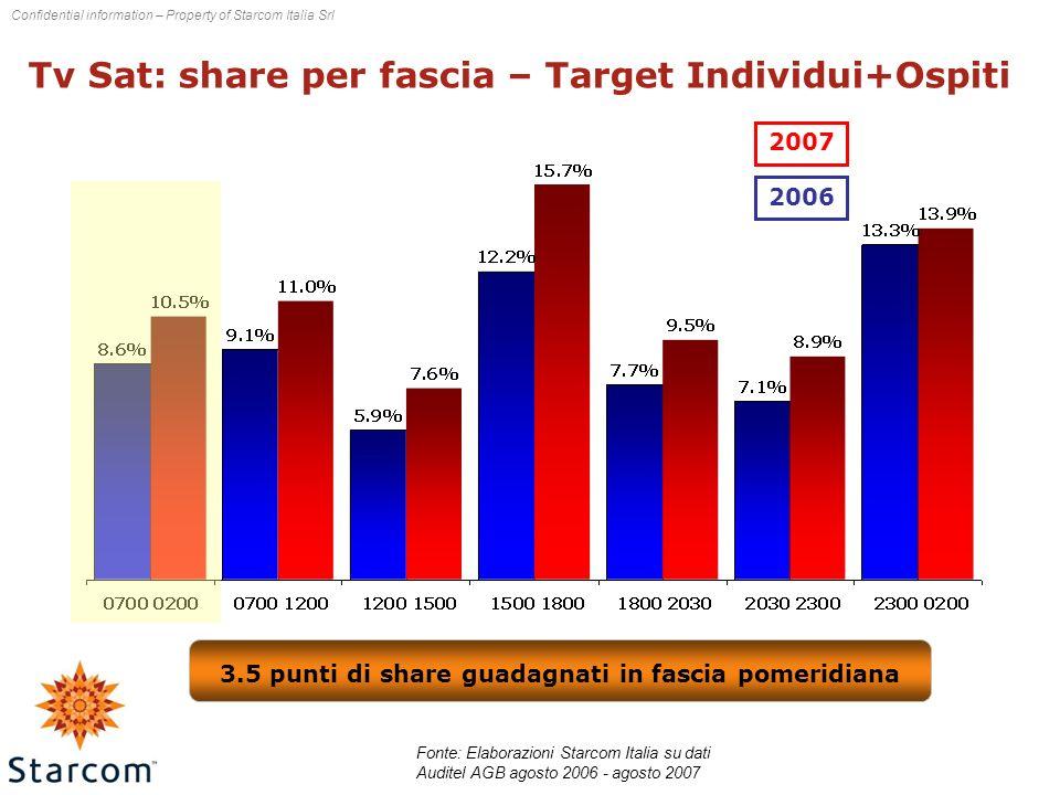 Confidential information – Property of Starcom Italia Srl Tv Sat: share per fascia – Target Individui+Ospiti 2007 2006 3.5 punti di share guadagnati in fascia pomeridiana Fonte: Elaborazioni Starcom Italia su dati Auditel AGB agosto 2006 - agosto 2007