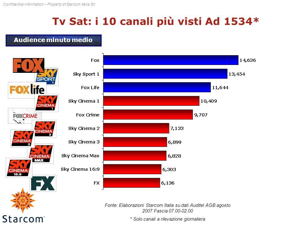 Confidential information – Property of Starcom Italia Srl Tv Sat: i 10 canali più visti Ad 1534* Audience minuto medio Fonte: Elaborazioni Starcom Italia su dati Auditel AGB agosto 2007 Fascia 07.00-02.00 * Solo canali a rilevazione giornaliera