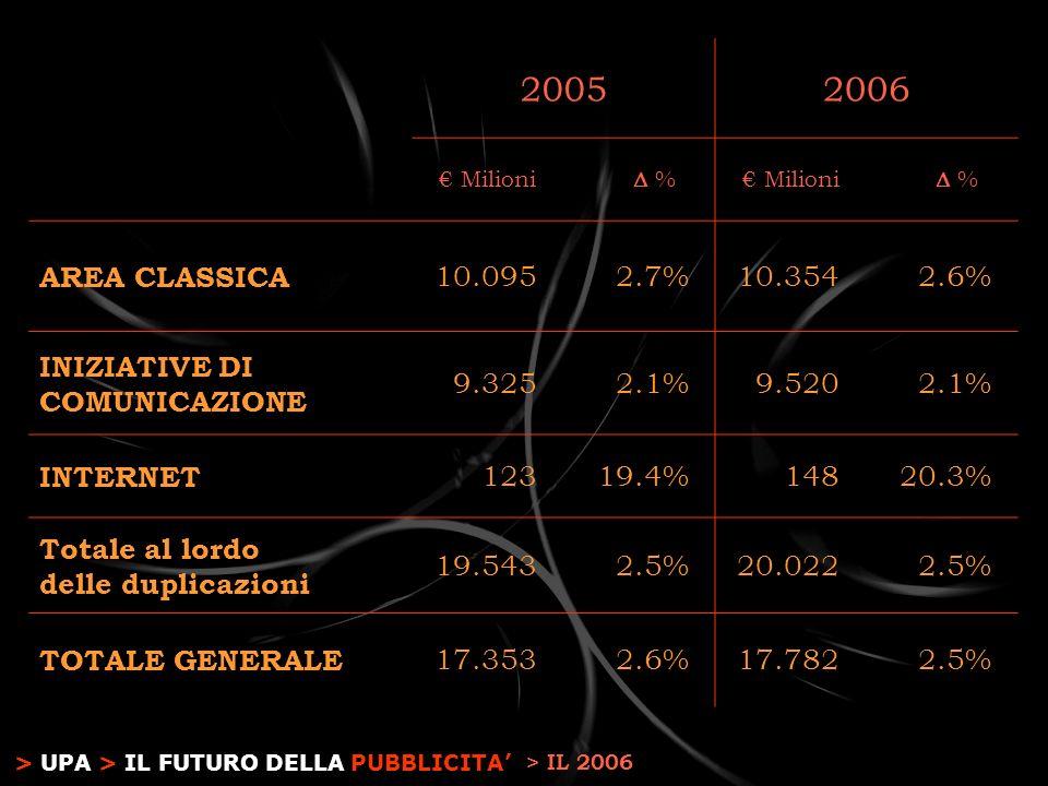> UPA > IL FUTURO DELLA PUBBLICITA 20052006 Milioni % % AREA CLASSICA 10.0952.7%10.3542.6% INIZIATIVE DI COMUNICAZIONE 9.3252.1%9.5202.1% INTERNET 12319.4%14820.3% Totale al lordo delle duplicazioni 19.5432.5%20.0222.5% TOTALE GENERALE 17.3532.6%17.7822.5% > IL 2006