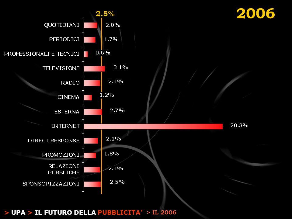 > UPA > IL FUTURO DELLA PUBBLICITA 2.5% 2006 > IL 2006
