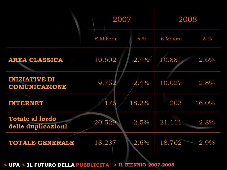 > UPA > IL FUTURO DELLA PUBBLICITA 20072008 Milioni % % AREA CLASSICA 10.6022.4%10.8812.6% INIZIATIVE DI COMUNICAZIONE 9.7522.4%10.0272.8% INTERNET 17518.2%20316.0% Totale al lordo delle duplicazioni 20.5292.5%21.1112.8% TOTALE GENERALE 18.2372.6%18.7622.9% > IL BIENNIO 2007-2008
