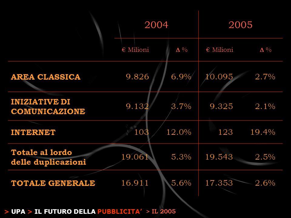 > UPA > IL FUTURO DELLA PUBBLICITA 20042005 Milioni % % AREA CLASSICA 9.8266.9%10.0952.7% INIZIATIVE DI COMUNICAZIONE 9.1323.7%9.3252.1% INTERNET 10312.0%12319.4% Totale al lordo delle duplicazioni 19.0615.3%19.5432.5% TOTALE GENERALE 16.9115.6%17.3532.6% > IL 2005