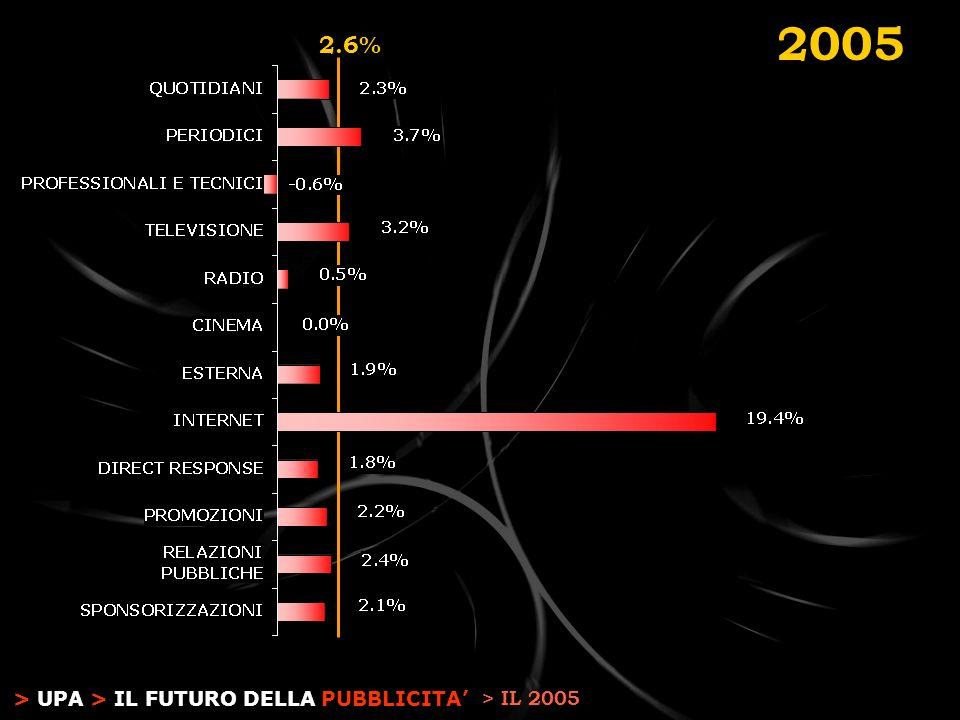 > UPA > IL FUTURO DELLA PUBBLICITA 2.6% 2005 > IL 2005