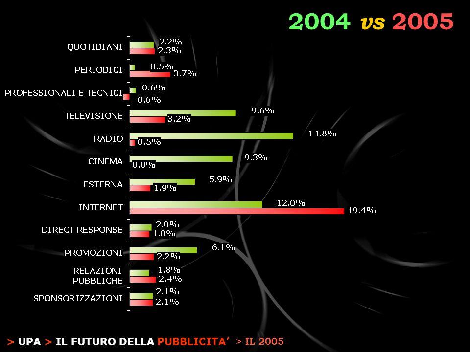 > UPA > IL FUTURO DELLA PUBBLICITA 2004 vs 2005 > IL 2005
