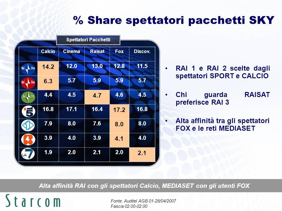% Share spettatori pacchetti SKY Alta affinità RAI con gli spettatori Calcio, MEDIASET con gli utenti FOX RAI 1 e RAI 2 scelte dagli spettatori SPORT