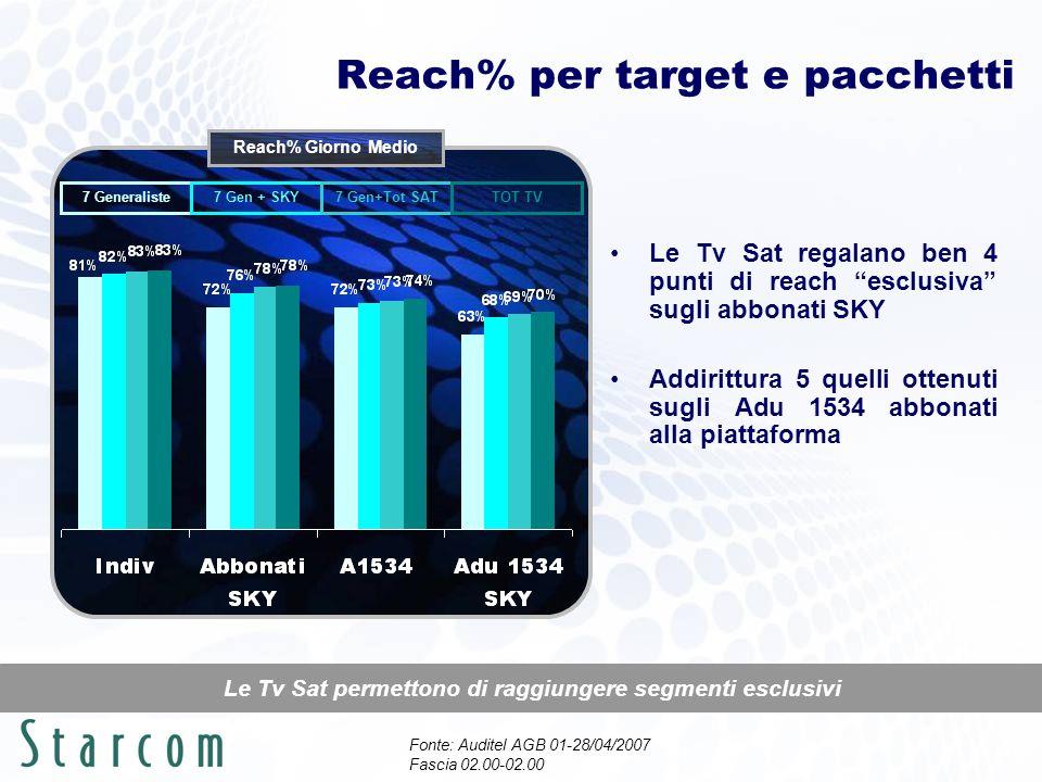 Reach% per target e pacchetti Le Tv Sat permettono di raggiungere segmenti esclusivi Le Tv Sat regalano ben 4 punti di reach esclusiva sugli abbonati