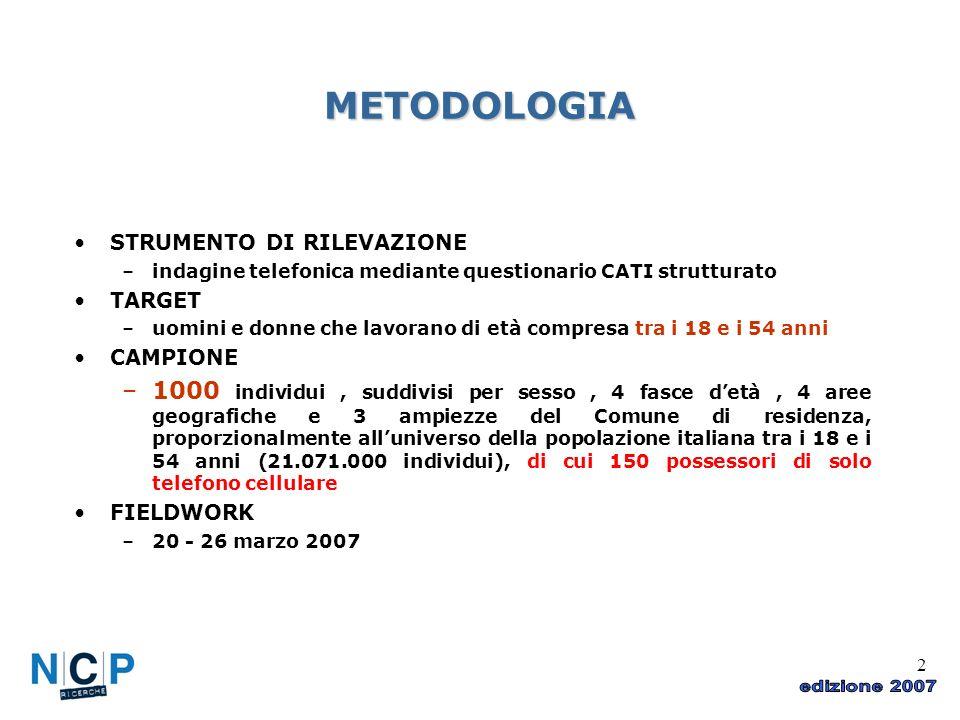 2 METODOLOGIA STRUMENTO DI RILEVAZIONE –indagine telefonica mediante questionario CATI strutturato TARGET –uomini e donne che lavorano di età compresa tra i 18 e i 54 anni CAMPIONE –1000 individui, suddivisi per sesso, 4 fasce detà, 4 aree geografiche e 3 ampiezze del Comune di residenza, proporzionalmente alluniverso della popolazione italiana tra i 18 e i 54 anni (21.071.000 individui), di cui 150 possessori di solo telefono cellulare FIELDWORK –20 - 26 marzo 2007
