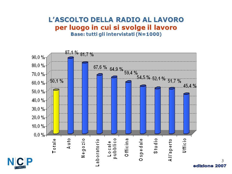 3 LASCOLTO DELLA RADIO AL LAVORO per luogo in cui si svolge il lavoro Base: tutti gli intervistati (N=1000)