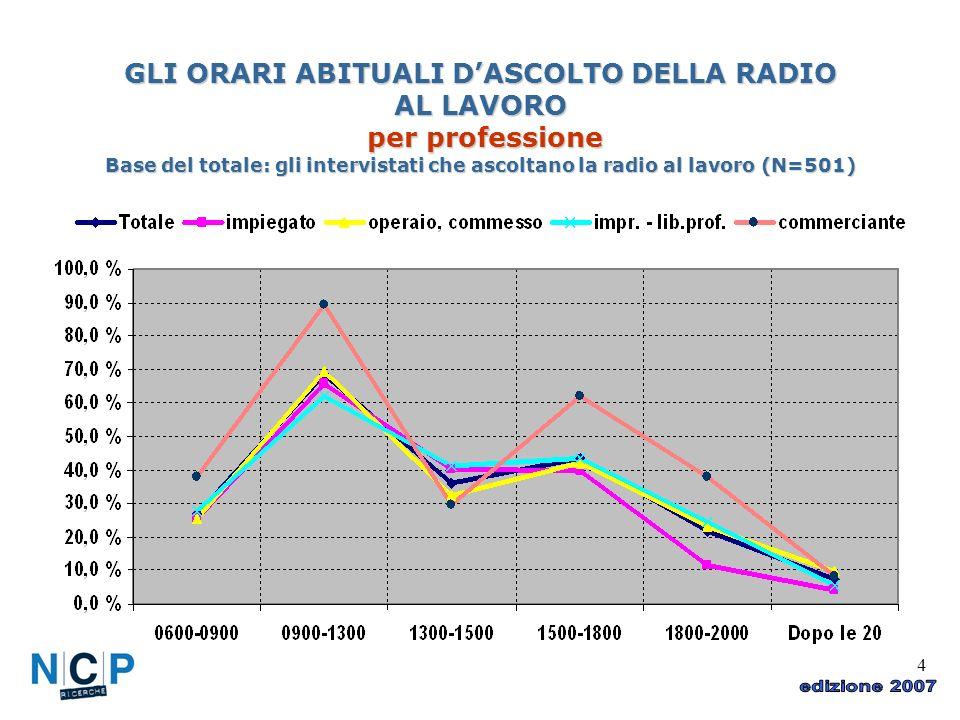 4 GLI ORARI ABITUALI DASCOLTO DELLA RADIO AL LAVORO per professione Base del totale: gli intervistati che ascoltano la radio al lavoro (N=501)