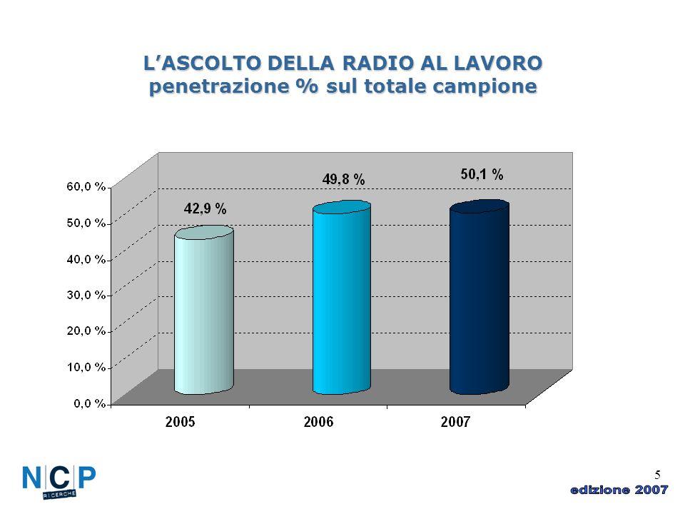 5 LASCOLTO DELLA RADIO AL LAVORO penetrazione % sul totale campione