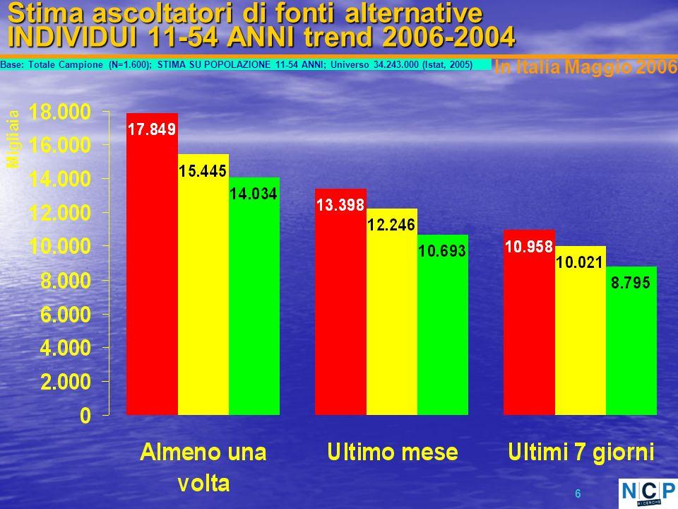 6 Stima ascoltatori di fonti alternative INDIVIDUI 11-54 ANNI trend 2006-2004 Base: Totale Campione (N=1.600); STIMA SU POPOLAZIONE 11-54 ANNI; Universo 34.243.000 (Istat, 2005) In Italia Maggio 2006